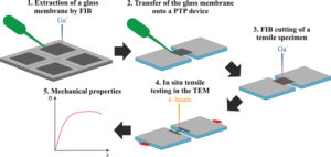 "Towards entry ""Novel approach for preparation of in situ tensile testing of thin silica glass membranes in the TEM"""